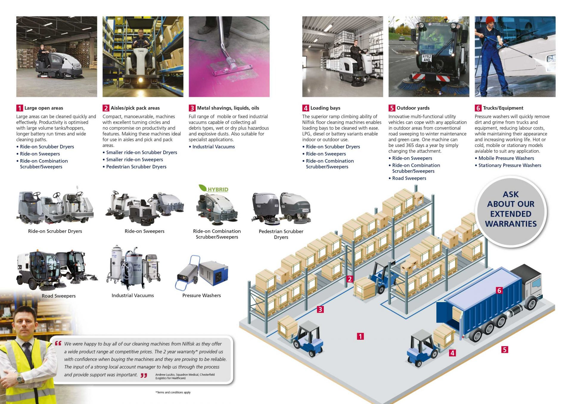 Nilfisk leaflet design - warehouse segment - inside spread